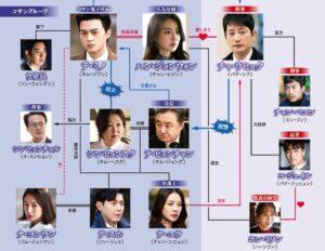 バベル韓国ドラマ相関図やキャストをネタバレ!評価や感想も!